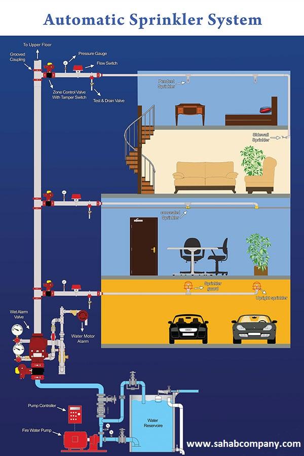 طراحی نقشه های اطفاء حریق